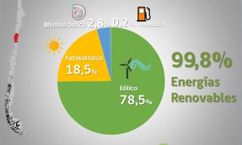 Generación eléctrica en la Región de Coquimbo fue casi un 100% con ERNC durante 2019